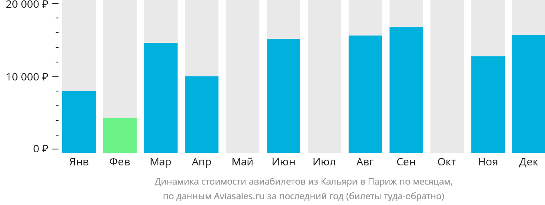 Динамика стоимости авиабилетов из Кальяри в Париж по месяцам