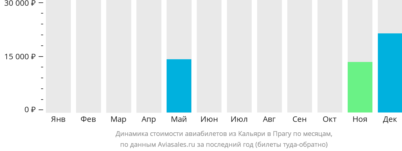 Динамика стоимости авиабилетов из Кальяри в Прагу по месяцам