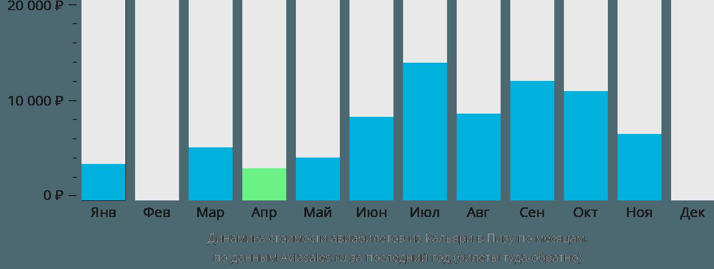 Динамика стоимости авиабилетов из Кальяри в Пизу по месяцам