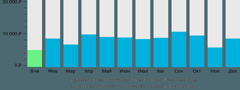 Динамика стоимости авиабилетов из Кальяри в Рим по месяцам