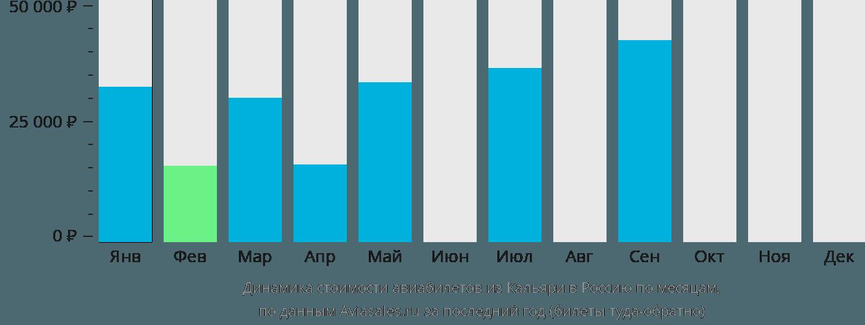 Динамика стоимости авиабилетов из Кальяри в Россию по месяцам