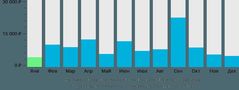 Динамика стоимости авиабилетов из Кальяри в Венецию по месяцам