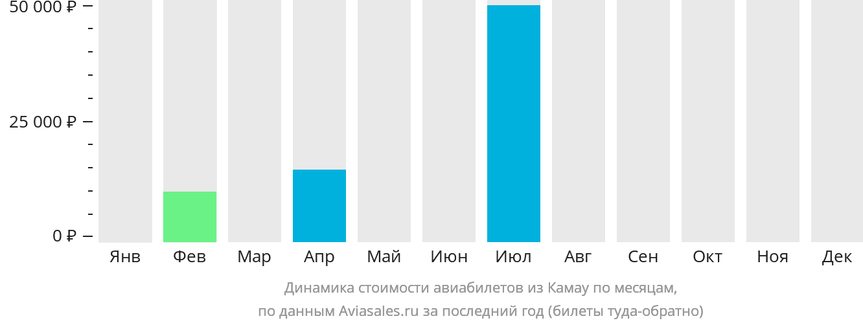 Динамика стоимости авиабилетов из Камау по месяцам