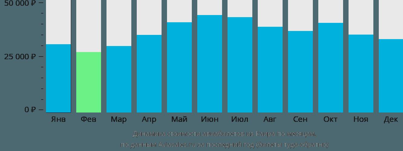 Динамика стоимости авиабилетов из Каира по месяцам