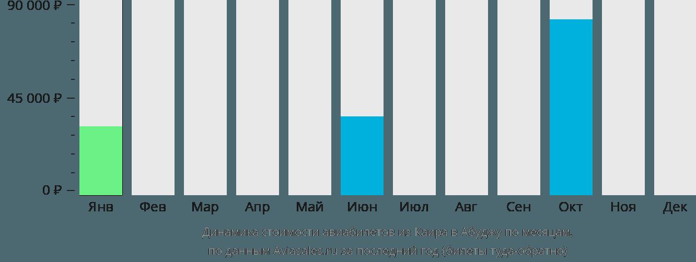 Динамика стоимости авиабилетов из Каира в Абуджу по месяцам