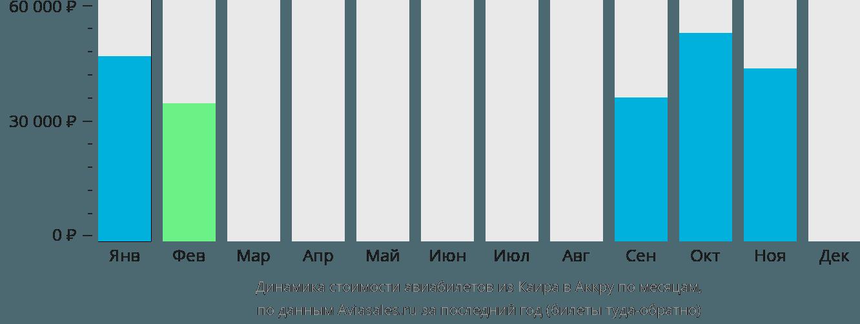 Динамика стоимости авиабилетов из Каира в Аккру по месяцам