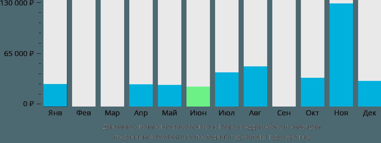 Динамика стоимости авиабилетов из Каира в Аддис-Абебу по месяцам