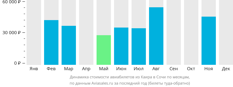 Динамика стоимости авиабилетов из Каира в Сочи по месяцам