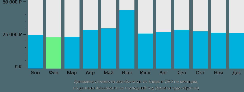 Динамика стоимости авиабилетов из Каира в ОАЭ по месяцам