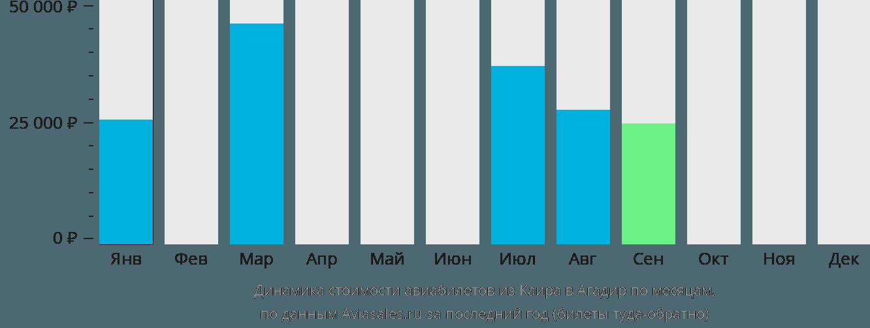 Динамика стоимости авиабилетов из Каира в Агадир по месяцам