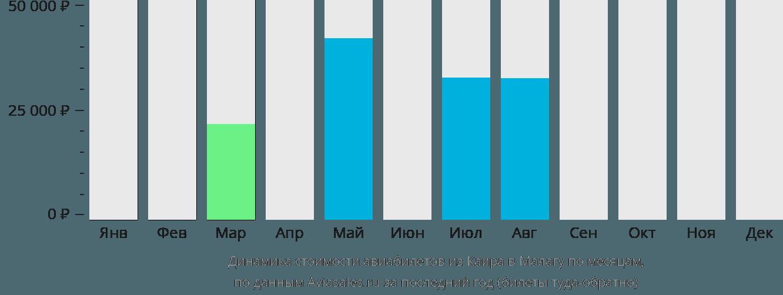 Динамика стоимости авиабилетов из Каира в Малагу по месяцам