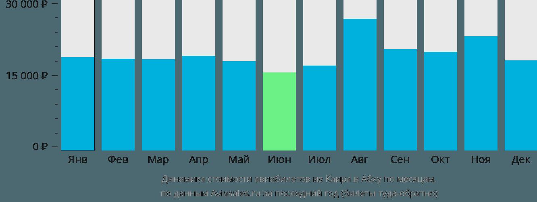 Динамика стоимости авиабилетов из Каира в Абху по месяцам
