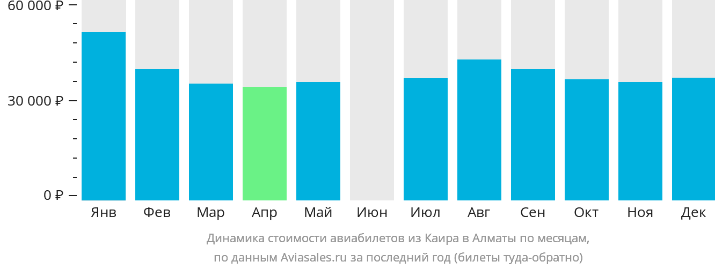Динамика стоимости авиабилетов из Каира в Алматы по месяцам