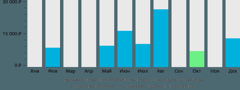 Динамика стоимости авиабилетов из Каира в Александрию по месяцам