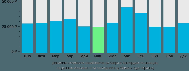 Динамика стоимости авиабилетов из Каира в Амстердам по месяцам