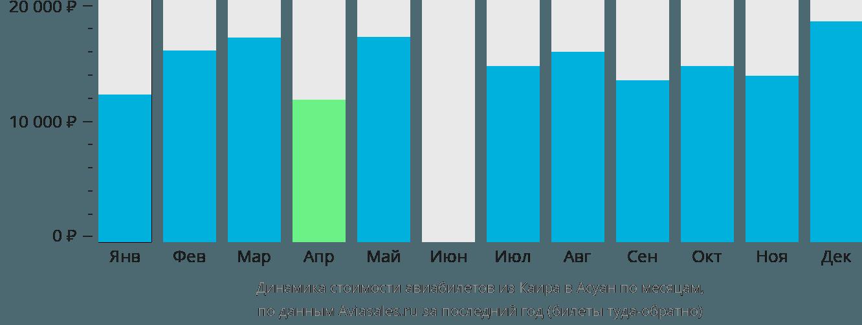 Динамика стоимости авиабилетов из Каира в Асуан по месяцам