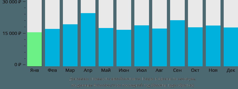 Динамика стоимости авиабилетов из Каира в Афины по месяцам