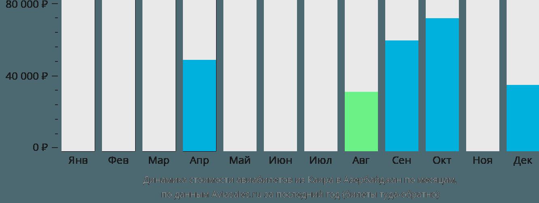 Динамика стоимости авиабилетов из Каира в Азербайджан по месяцам