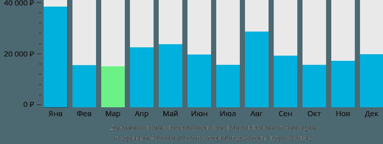 Динамика стоимости авиабилетов из Каира в Манаму по месяцам