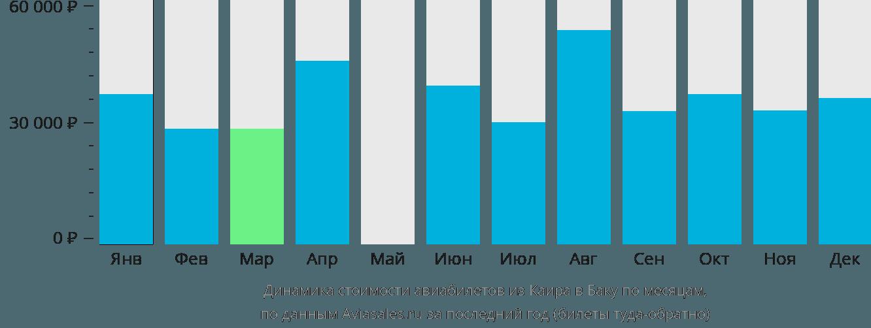 Динамика стоимости авиабилетов из Каира в Баку по месяцам
