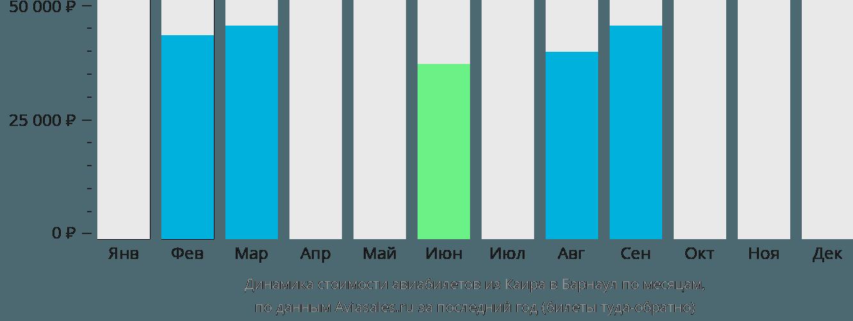 Динамика стоимости авиабилетов из Каира в Барнаул по месяцам
