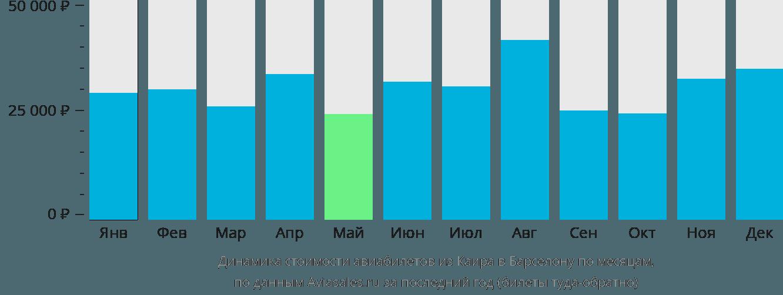 Динамика стоимости авиабилетов из Каира в Барселону по месяцам
