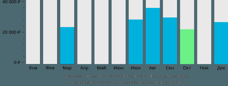Динамика стоимости авиабилетов из Каира в Белград по месяцам