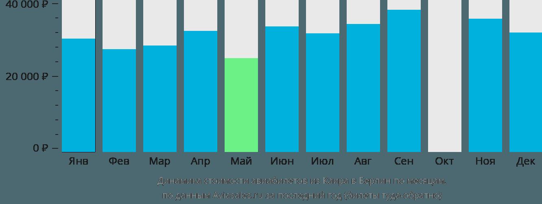 Динамика стоимости авиабилетов из Каира в Берлин по месяцам