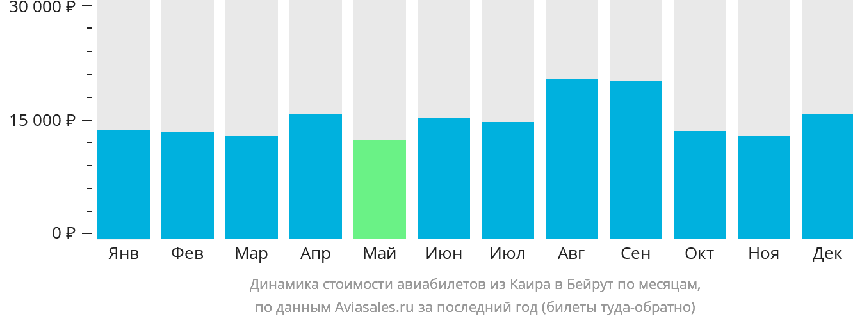 Динамика стоимости авиабилетов из Каира в Бейрут по месяцам