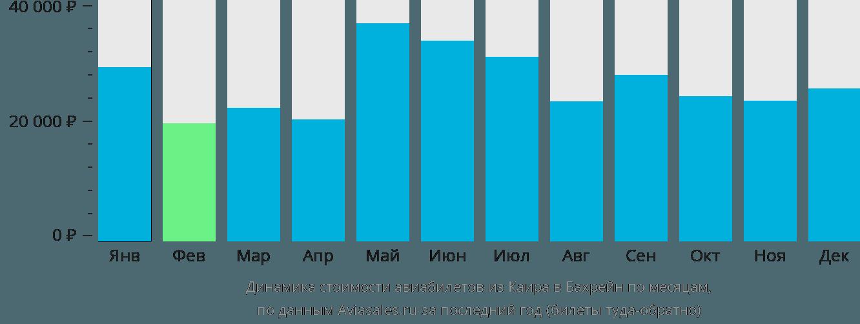 Динамика стоимости авиабилетов из Каира в Бахрейн по месяцам