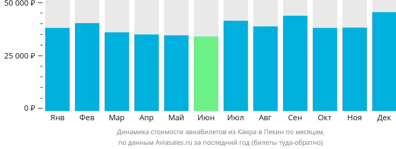 Динамика стоимости авиабилетов из Каира в Пекин по месяцам