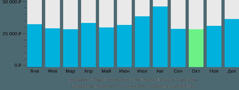 Динамика стоимости авиабилетов из Каира в Бангкок по месяцам