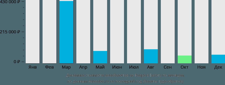 Динамика стоимости авиабилетов из Каира в Боготу по месяцам