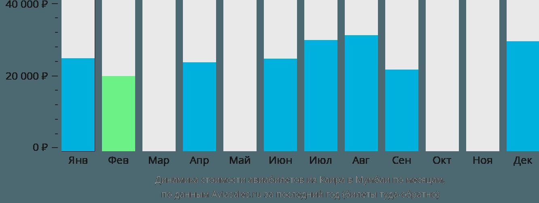 Динамика стоимости авиабилетов из Каира в Мумбаи по месяцам