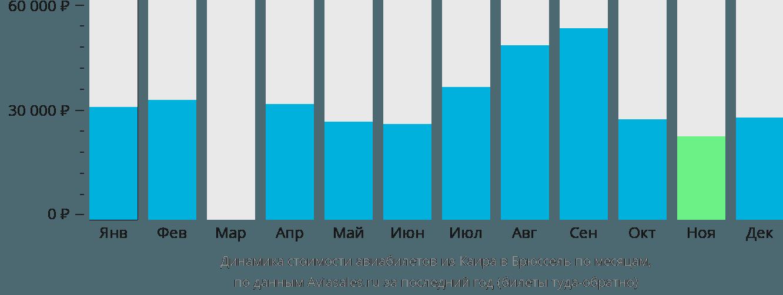 Динамика стоимости авиабилетов из Каира в Брюссель по месяцам