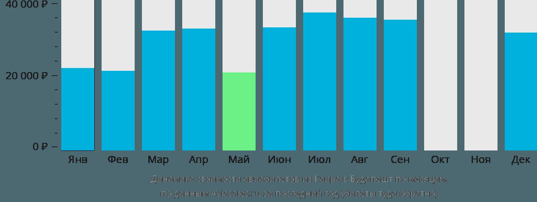 Динамика стоимости авиабилетов из Каира в Будапешт по месяцам