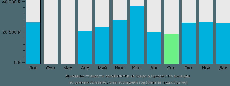 Динамика стоимости авиабилетов из Каира в Бухарест по месяцам