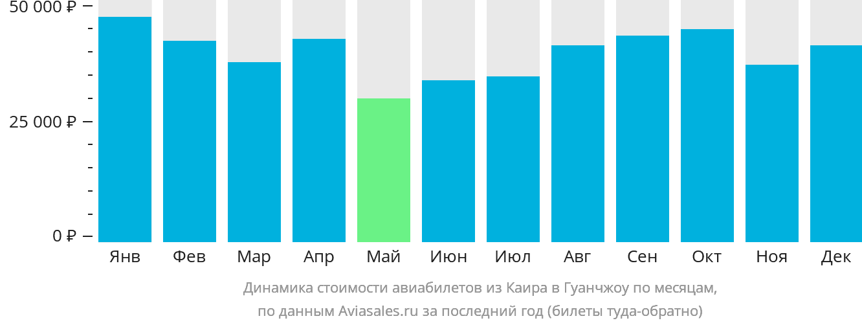 Динамика стоимости авиабилетов из Каира в Гуанчжоу по месяцам