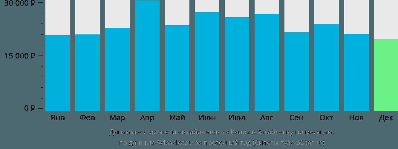 Динамика стоимости авиабилетов из Каира в Касабланку по месяцам
