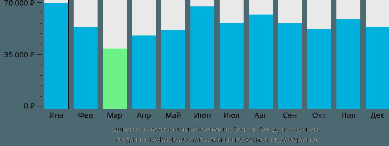 Динамика стоимости авиабилетов из Каира в Канаду по месяцам