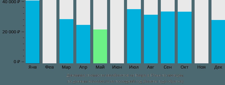 Динамика стоимости авиабилетов из Каира в Кёльн по месяцам