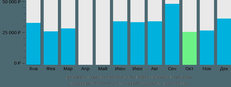 Динамика стоимости авиабилетов из Каира в Коломбо по месяцам