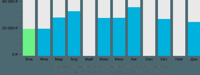 Динамика стоимости авиабилетов из Каира в Копенгаген по месяцам