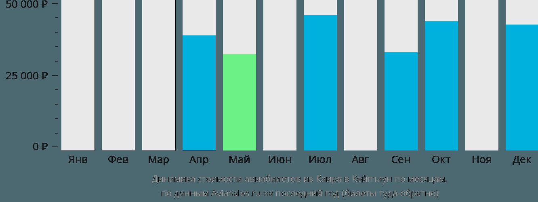 Динамика стоимости авиабилетов из Каира в Кейптаун по месяцам