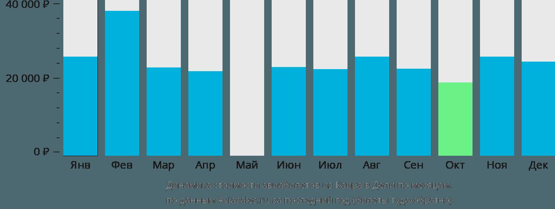 Динамика стоимости авиабилетов из Каира в Дели по месяцам