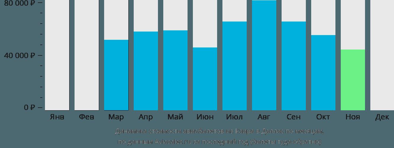 Динамика стоимости авиабилетов из Каира в Даллас по месяцам
