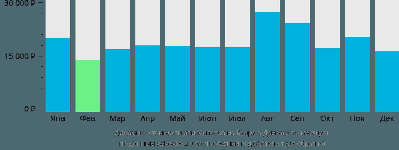 Динамика стоимости авиабилетов из Каира в Даммам по месяцам