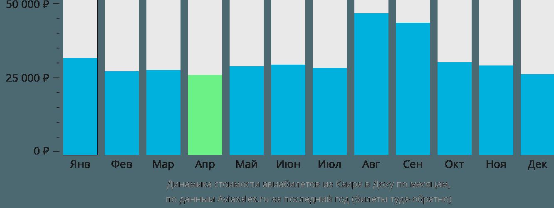 Динамика стоимости авиабилетов из Каира в Доху по месяцам