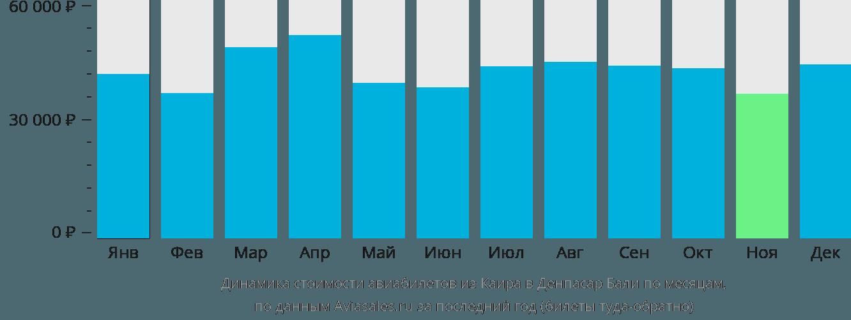 Динамика стоимости авиабилетов из Каира в Денпасар Бали по месяцам