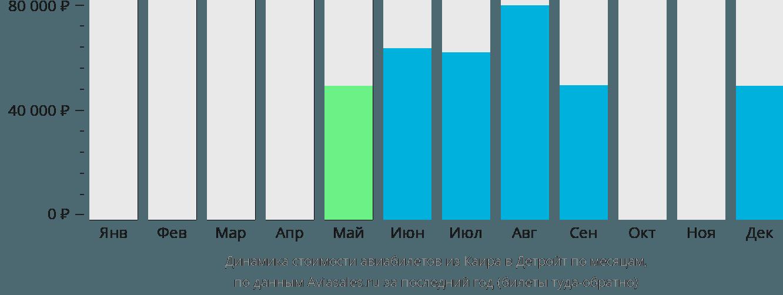 Динамика стоимости авиабилетов из Каира в Детройт по месяцам